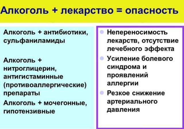 Нитроглицерин и алкоголь