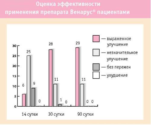 Препарат от варикоза
