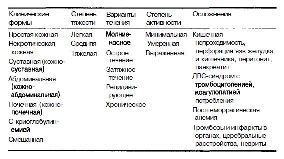 формы геморрагического васкулита