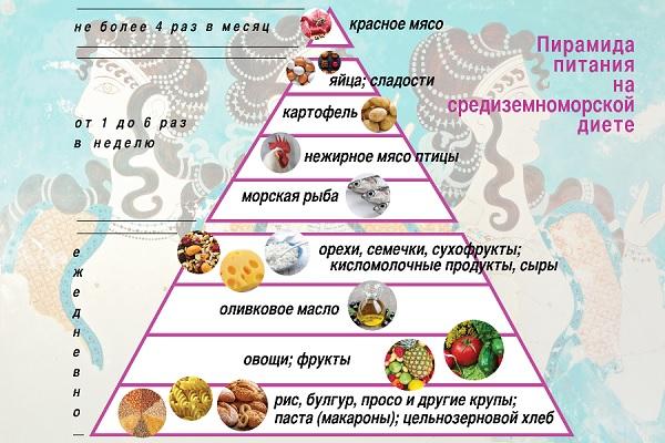 Средиземноморская диета при варикозе