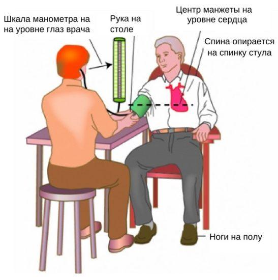 правила измерения артериального давления