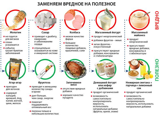 правила питания при васкулите