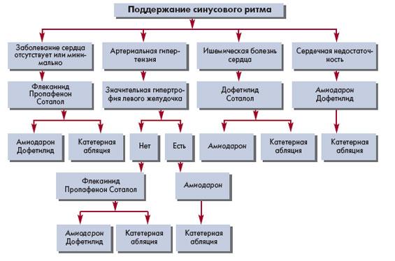 Медикаментозная терапия ААП для поддержания синусового ритма у пациентов с пароксизмальной или персистирующей ФП