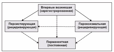 ПФП в классификации ФП