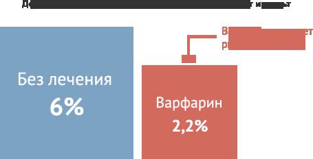 статистика по приему лекарственного препарата