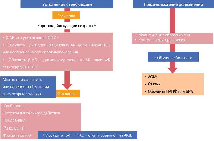 схема лечения стенокардии