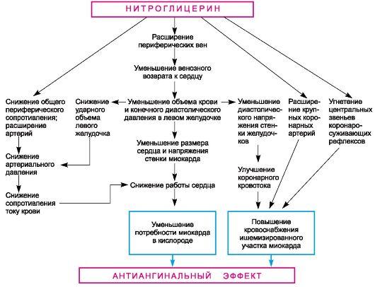 как работает нитроглицерин на сосуды