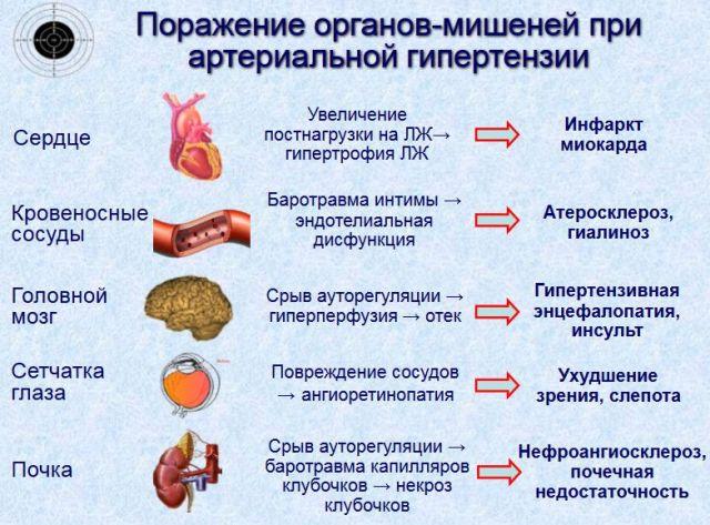 осложнения артериальной гипертонии
