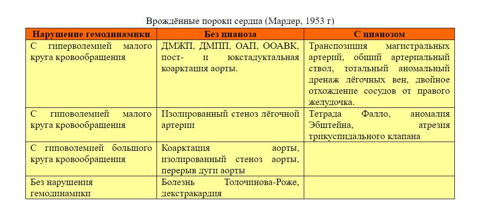 классификация ВПС