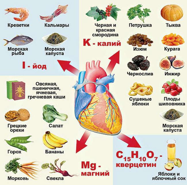 микроэлементы для сердечной мышцы