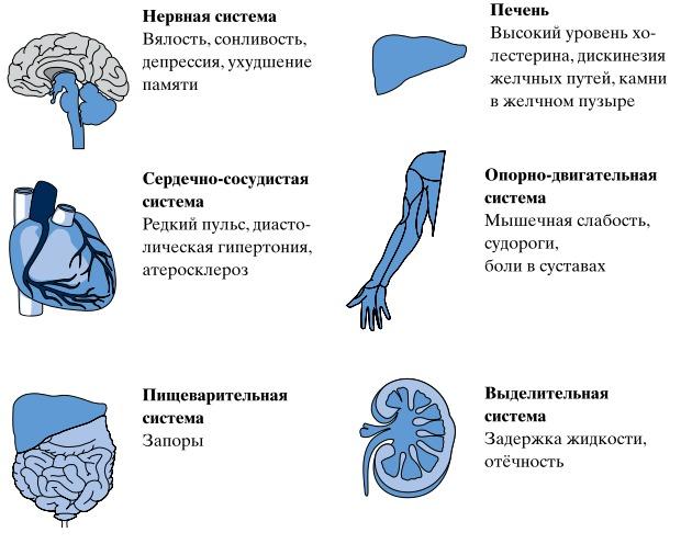 особенности симптомов при нарушении гормонального фона