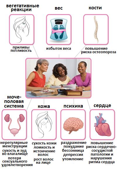 сердцебиение у женщин при климаксе