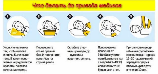 Как помочь больному при инсульте