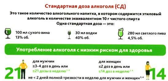Стандартная доза алкоголя