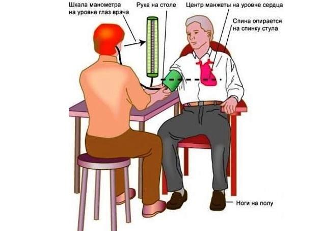 Правильное измерение артериального давления