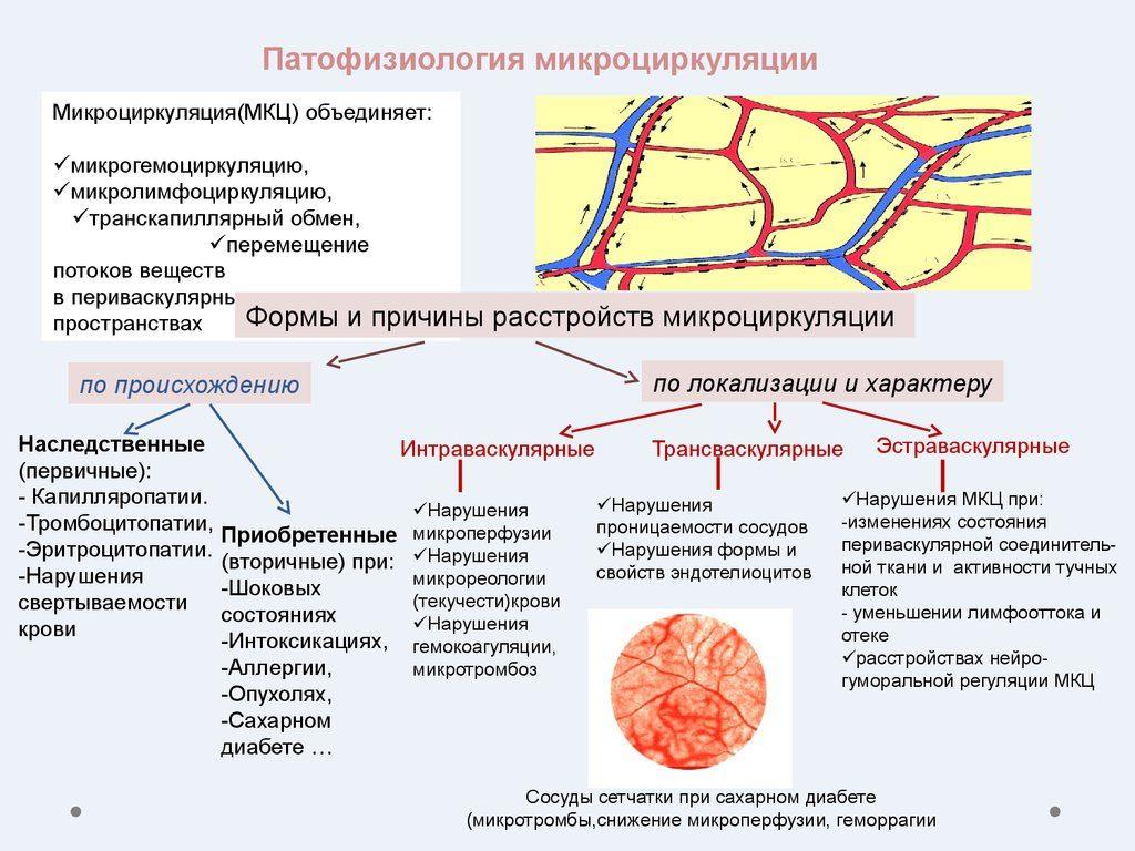 нарушения микроциркуляции