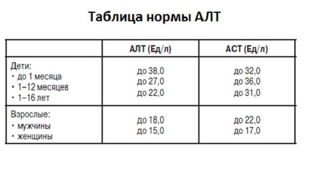 алт и аст