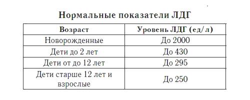 норма ЛДГ