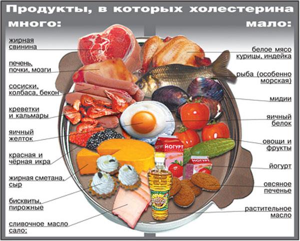 питание после инфаркта
