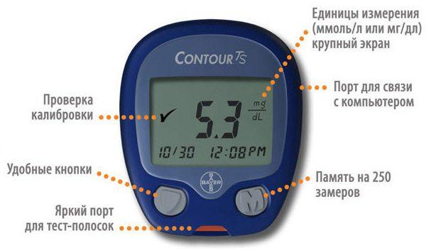 проверка глюкометра