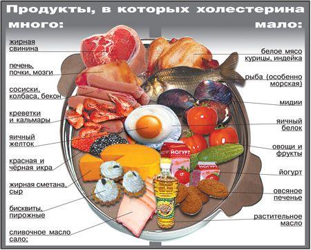 питание после шунтирования сердца