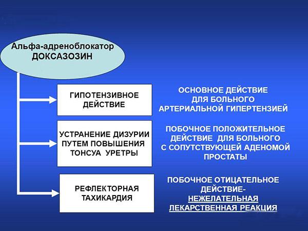 действие доксазозина