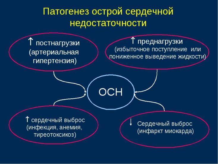 патогинез ОСН