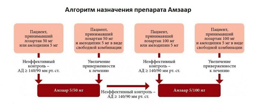 назначение препарата амзаар