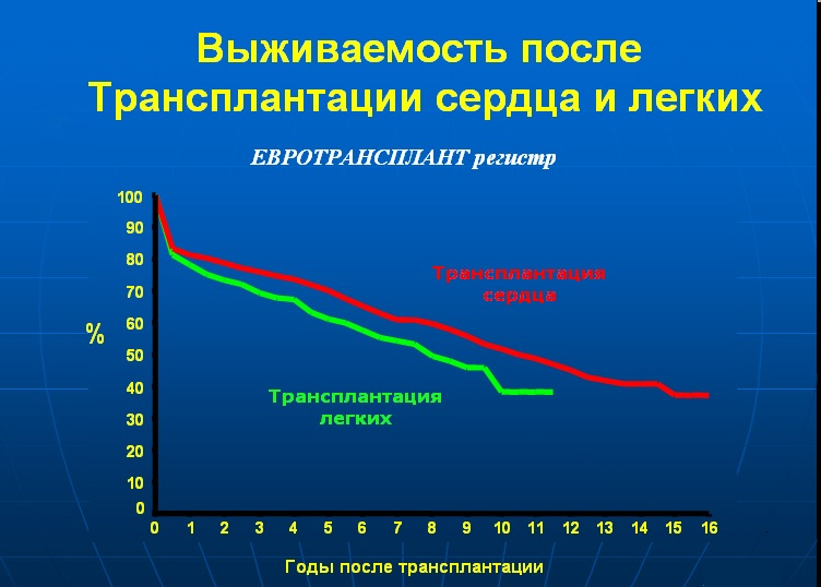 статистика по трансплантации легких и сердца
