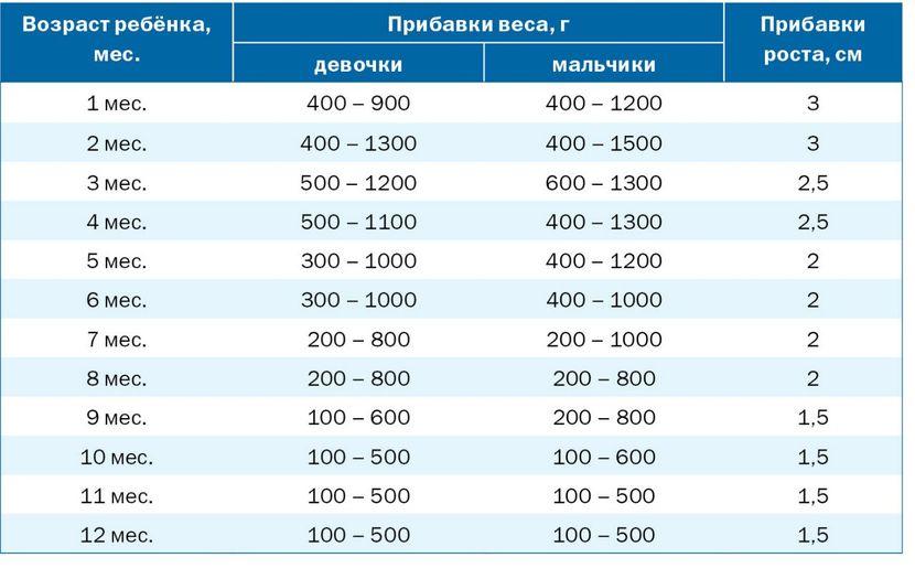 таблица по прибавке в весе ребенка до года