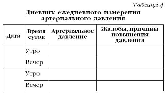 таблица фиксации давления