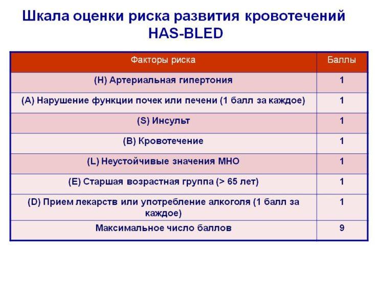 Шкала оценки риска развития кровотечений HAS-BLED