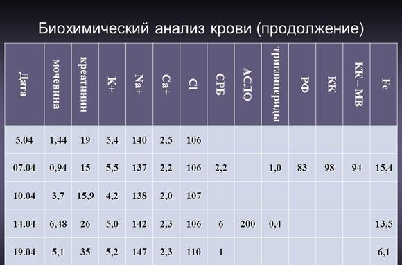 асл-о анализ