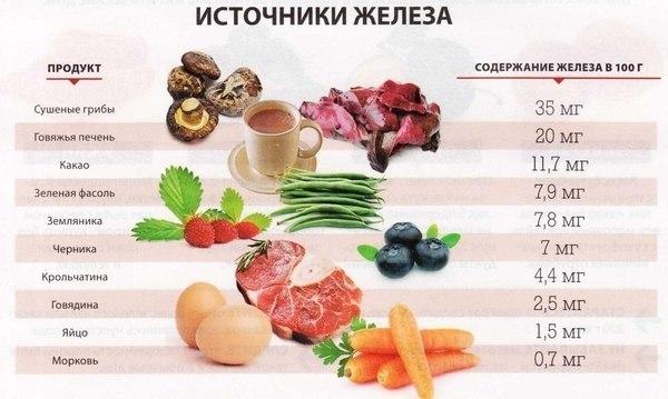 продукты источник железа