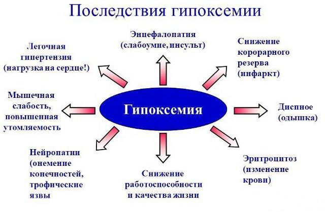 Последствия гипоксемии