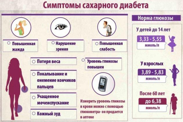 Симптомы сахарного диабета анализ мочи