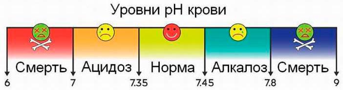 Уровни PH крови