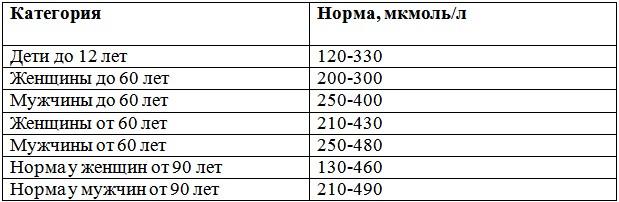 Норма мочевой кислоты в крови у детей, мужчин и женщин