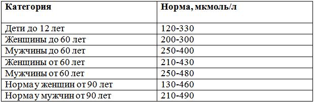 Результаты анализа на мочевую кислоту у мужчин и женщин
