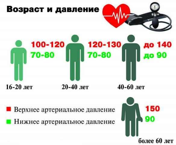 Нормы артериального давления в разном возрасте