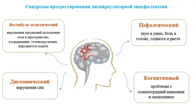 Симптомы прогрессирования дисциркуляторной энцефалопатии