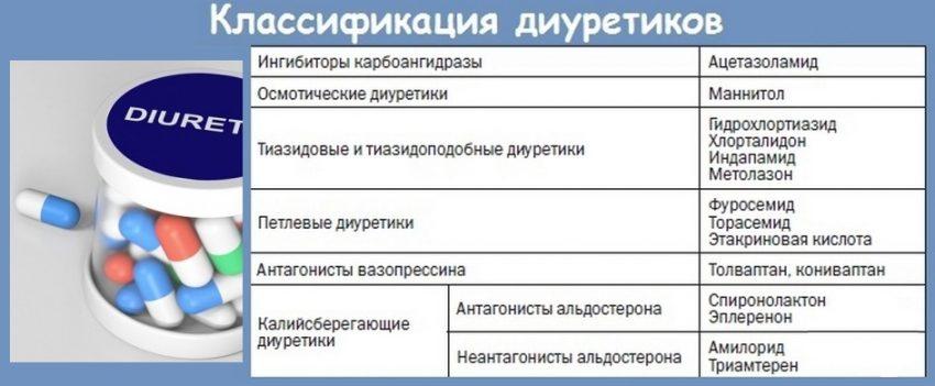 Классификация диуретиков