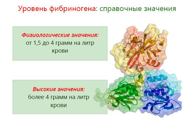 Уровень фибриногена