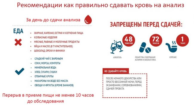Подготовка к сдаче анализа крови