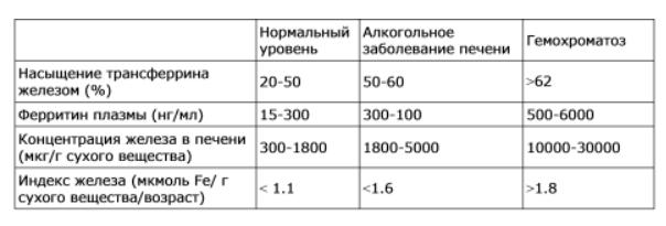 гемохромотоз таблица