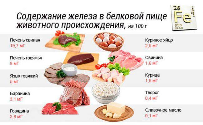 содержание железа в пище