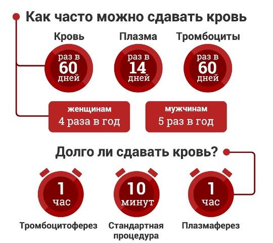 Как часто можно сдавать кровь донору