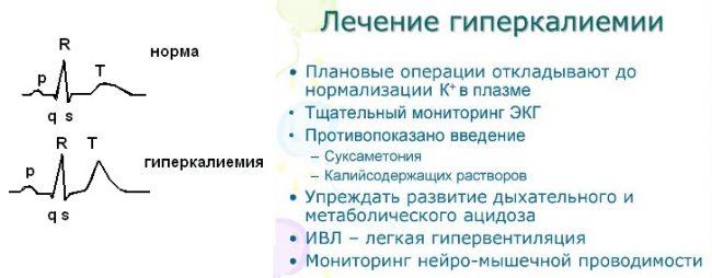 Лечение гиперкалиемии