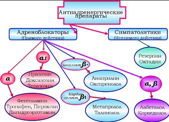 Вегетокорректоры при ВСД