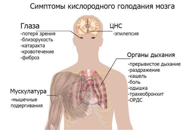 Симптомы гипоксии